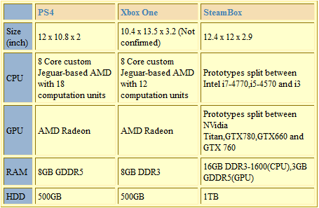 PS4 vs Xbox One vs SteamBox Specs Comparison