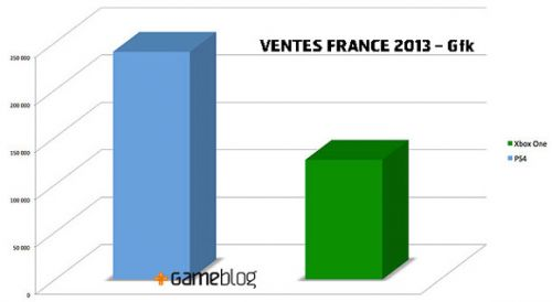 Ps4 and xbox one diagram wiring diagram ps4 outselling xbox one with 2 1 in france says research firm gfk rh gamepur com xbox one ps4 wii u xbox one ps4 wii u ccuart Choice Image