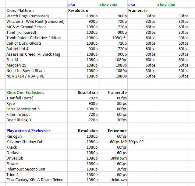 PS4 vs Xbox One: Multiplatform & Exclusives List With