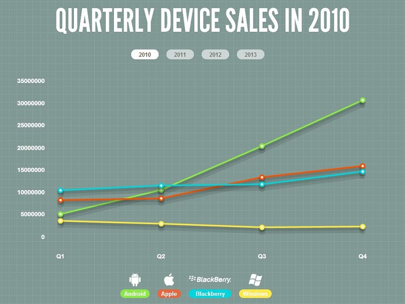 Mobile sales 2010
