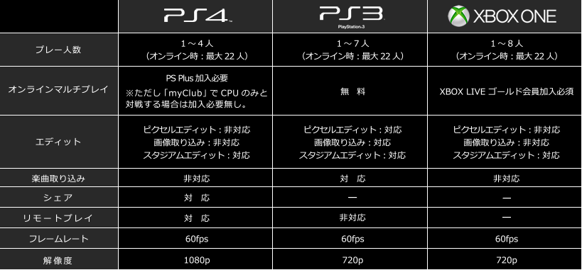 my ps3 wont play games on 1080p vs 720p