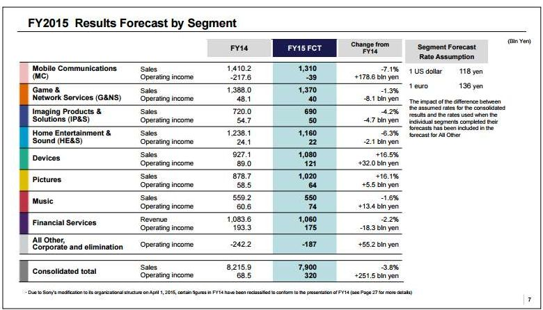 Sony Forecast For Fy   Million Ps Units Sales Prediction