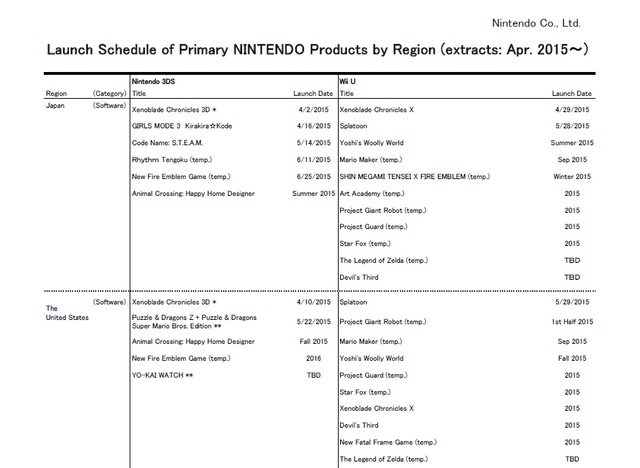 Legend of Zelda' Wii U Gameplay, Release Date Rumors: Leaked Video ...
