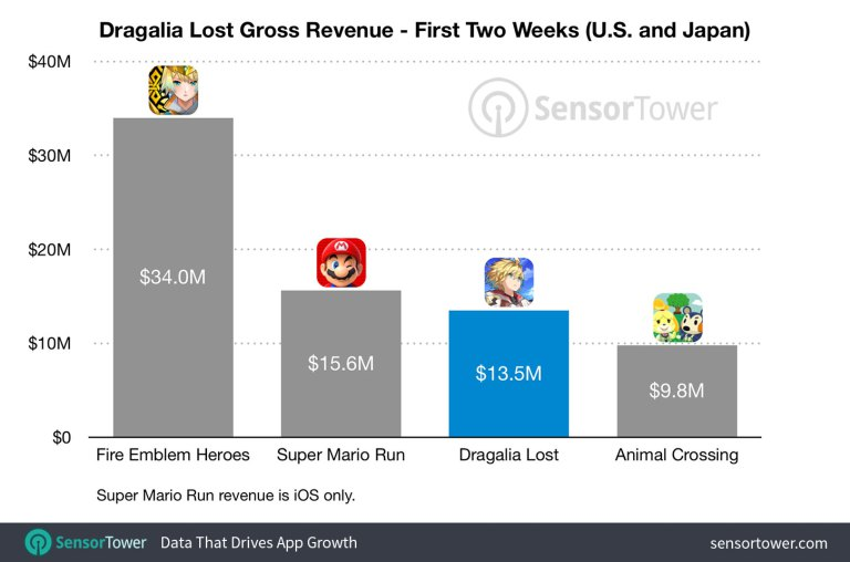 Dragalia Lost First Two Weeks Sales Figure