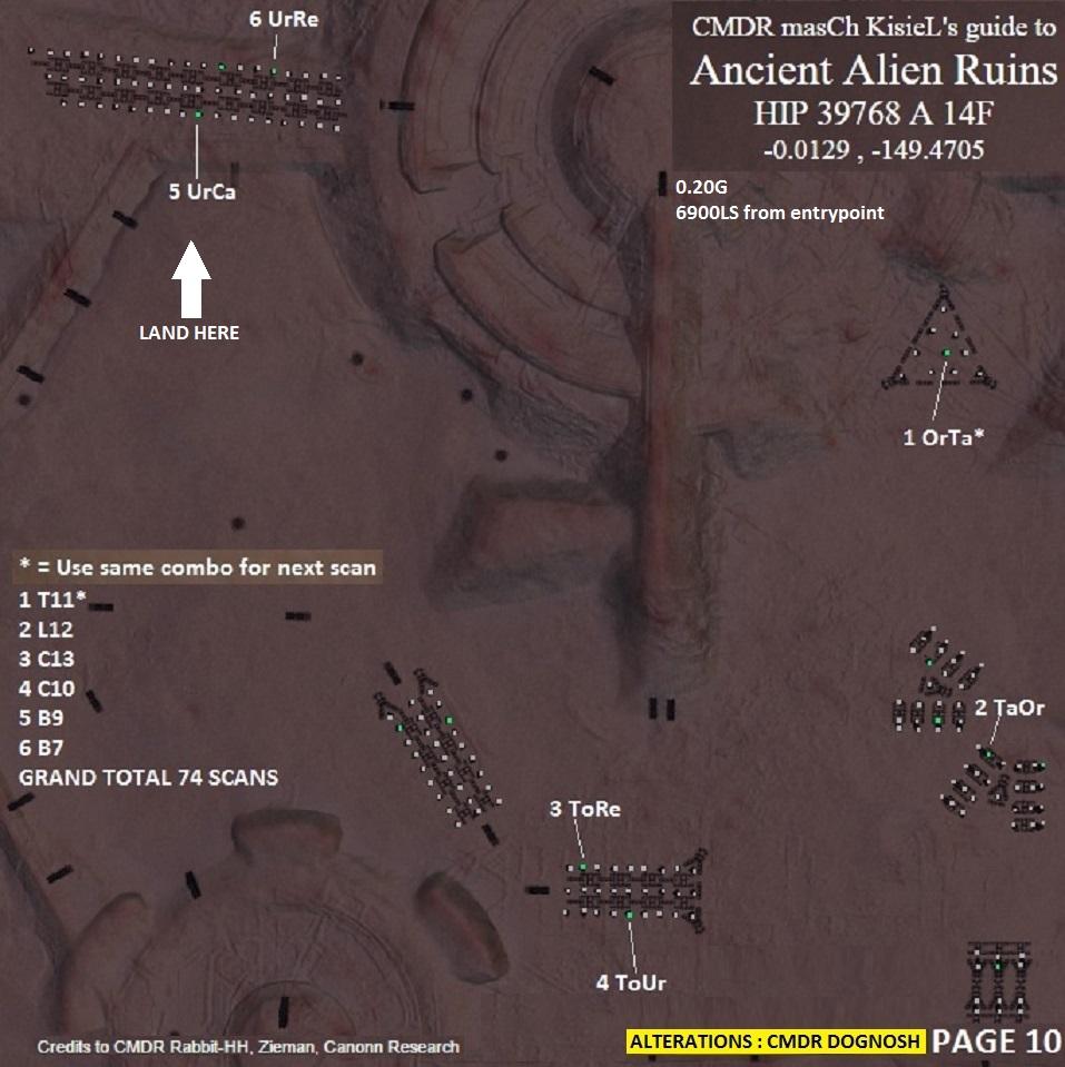 Elite Dangerous - Complete Decoding the Ancient Ruins
