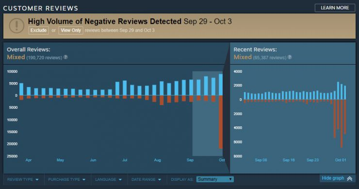 PUBG Hit With 15,000 Negative Reviews On Steam