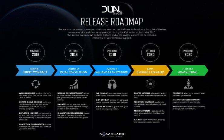 Dual Universe Announces Roadmap with November Alpha