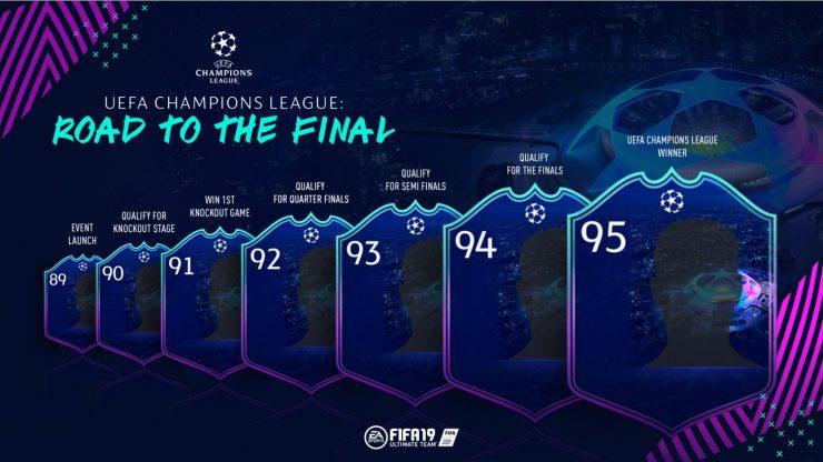 FIFA 19 Road To The Final UEFA Champions League Explained