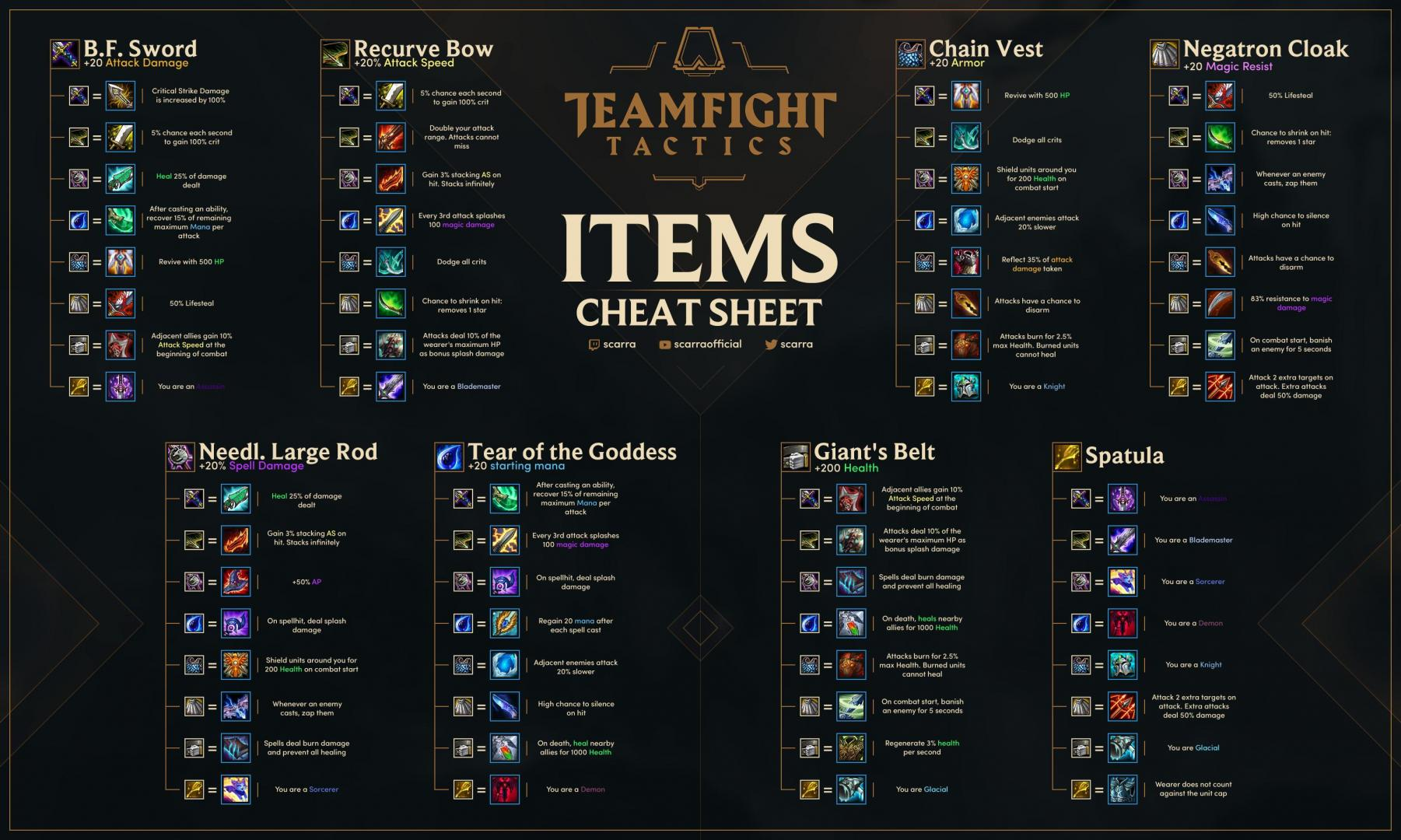 Teamfight Tactics Items Cheat Sheet