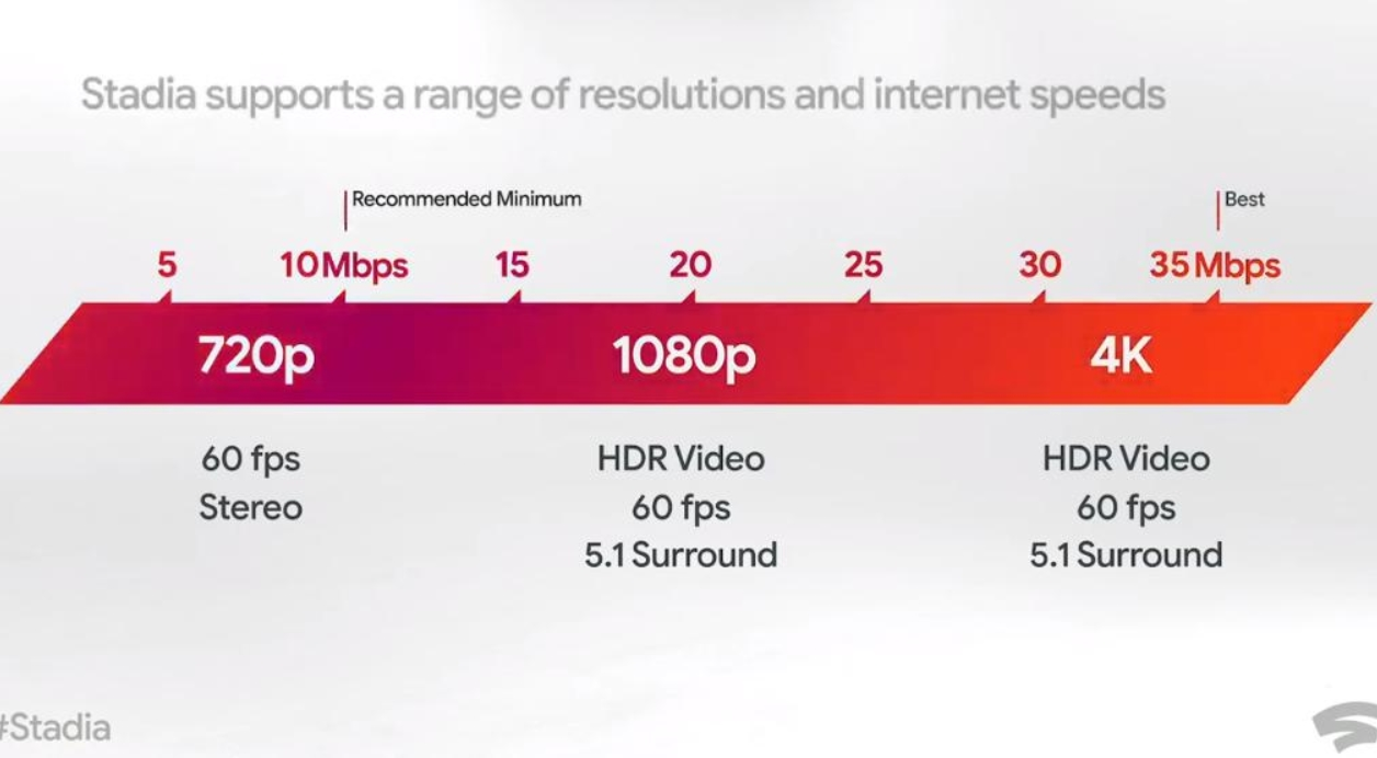 stadia bandwidth requirements