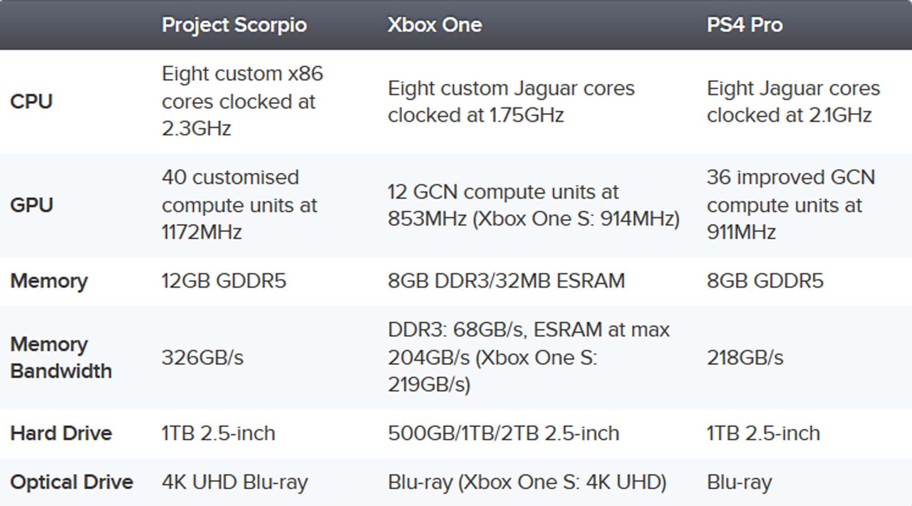 Project Scorpio Specs Comparison vs PS4 Pro vs Xbox One vs PS4