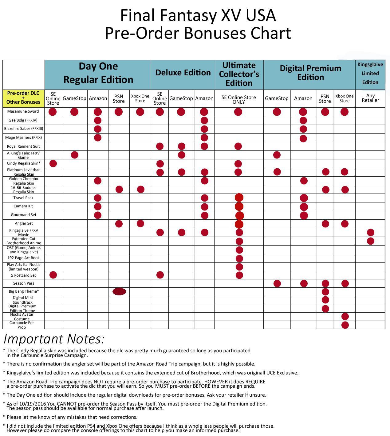 Final Fantasy XV - Preorder Chart
