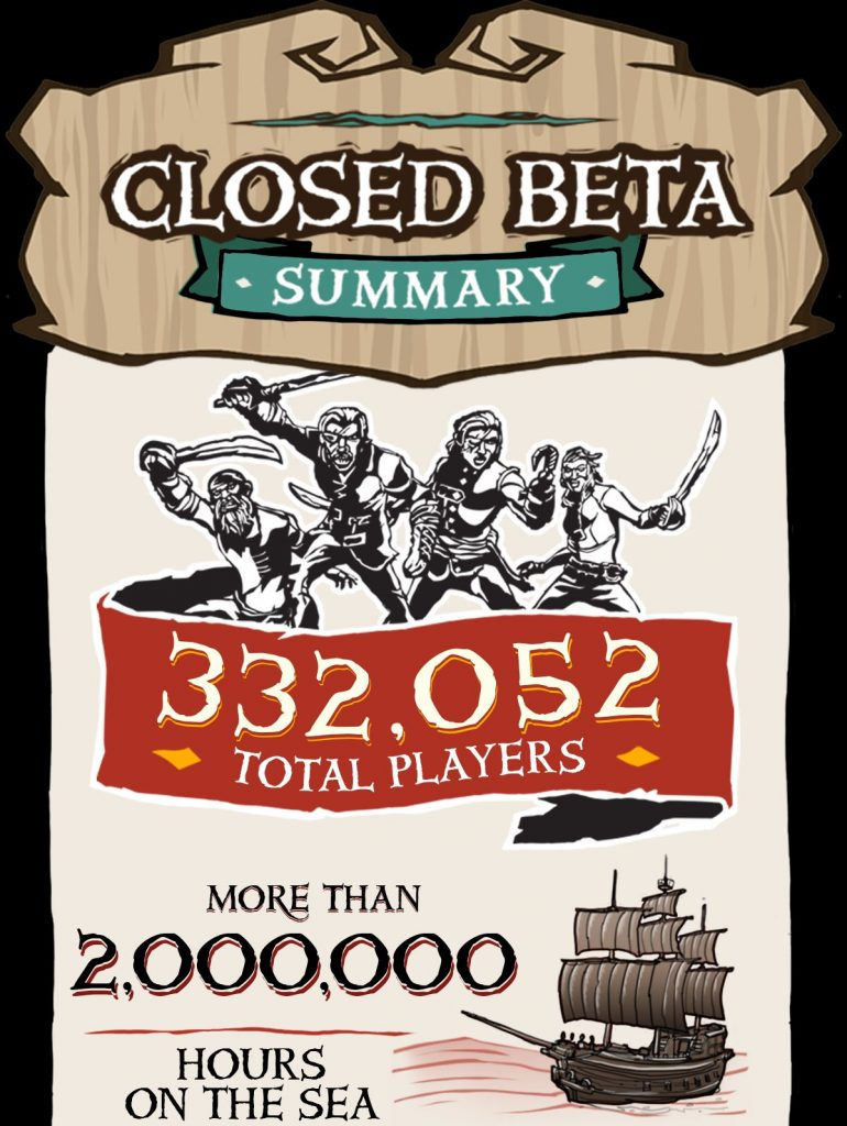 Sea of Thieves Beta Infographic