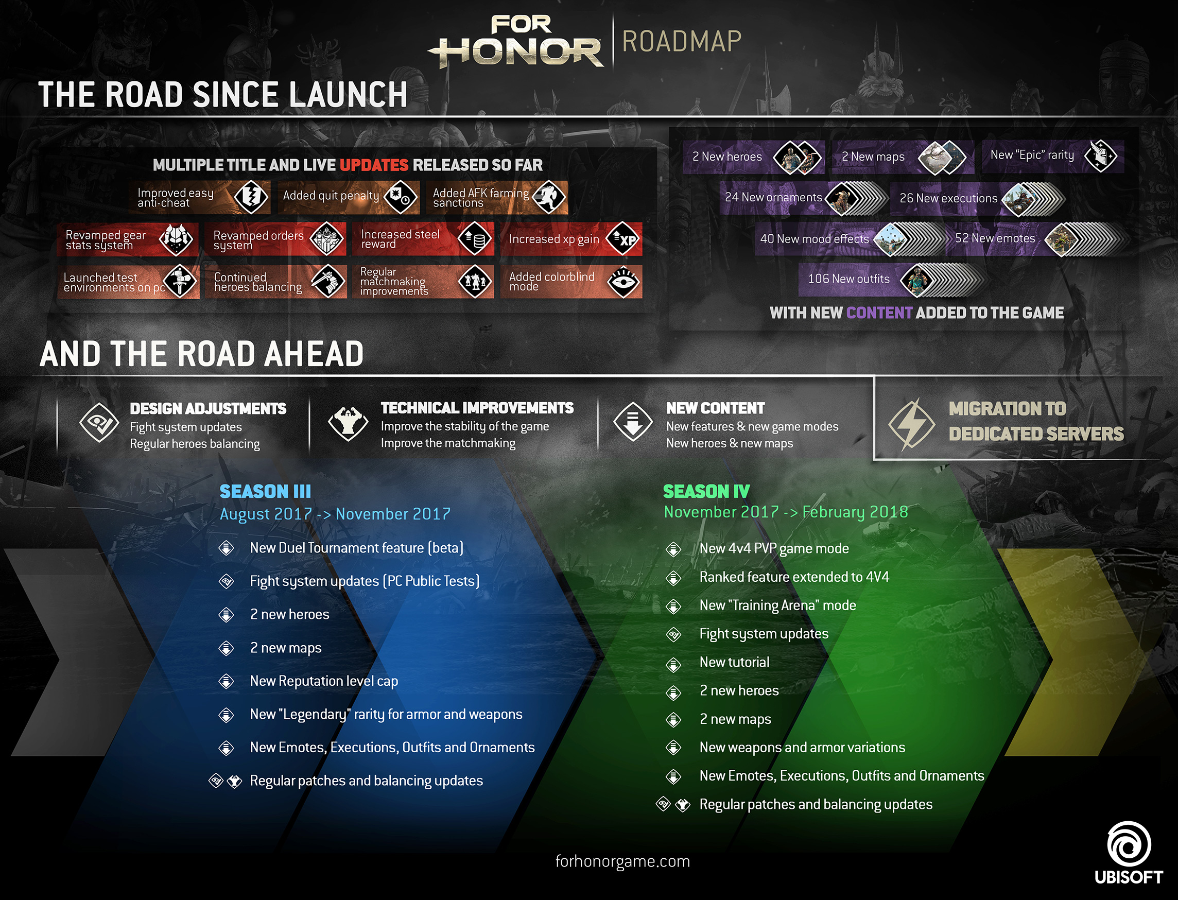 For Honor Roadmap Since Launch