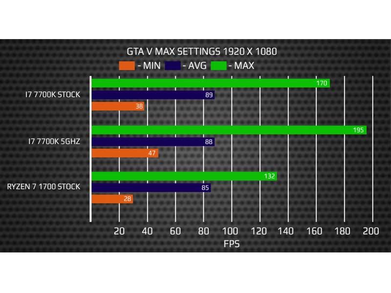 AMD Ryzen Benchmarked Report