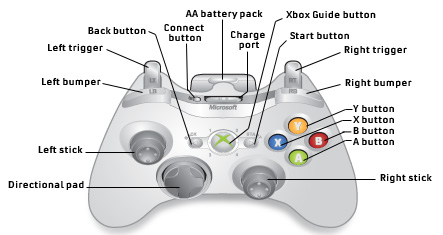 mad max controller mad max how to capture video mode with xbox controller xbox 360 controller diagram at virtualis.co