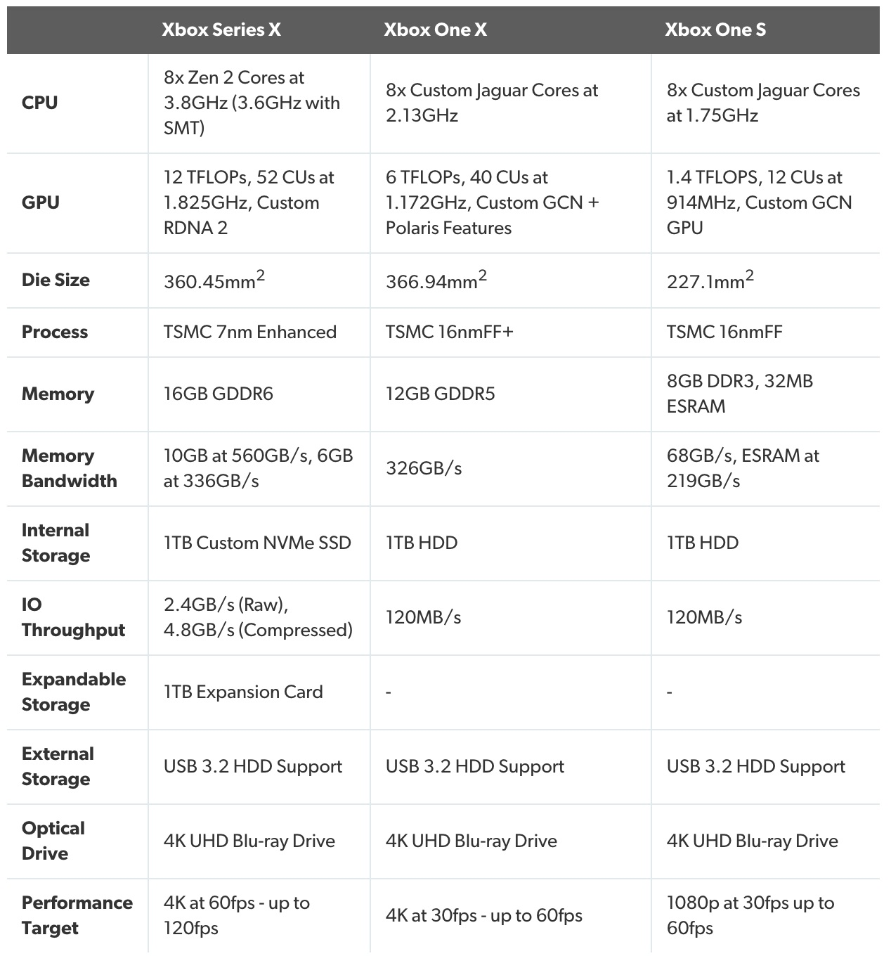 Xbox Specifications list.