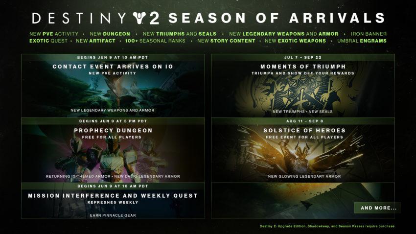 Season of Arrivals Roadmap